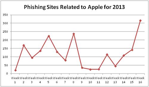 Gráfico da Trend Micro sobre ataques phishing ligados a Apple