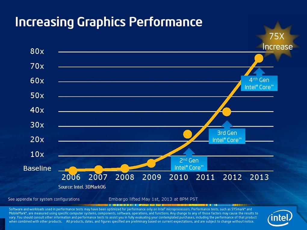 Performance dos gráficos da Intel