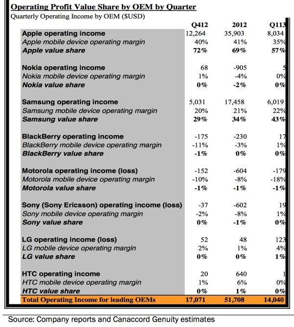 Canaccord - Tabela com os lucros do mercado de smartphones