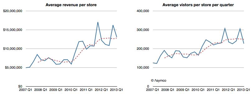 Gráficos - vendas em lojas da Apple