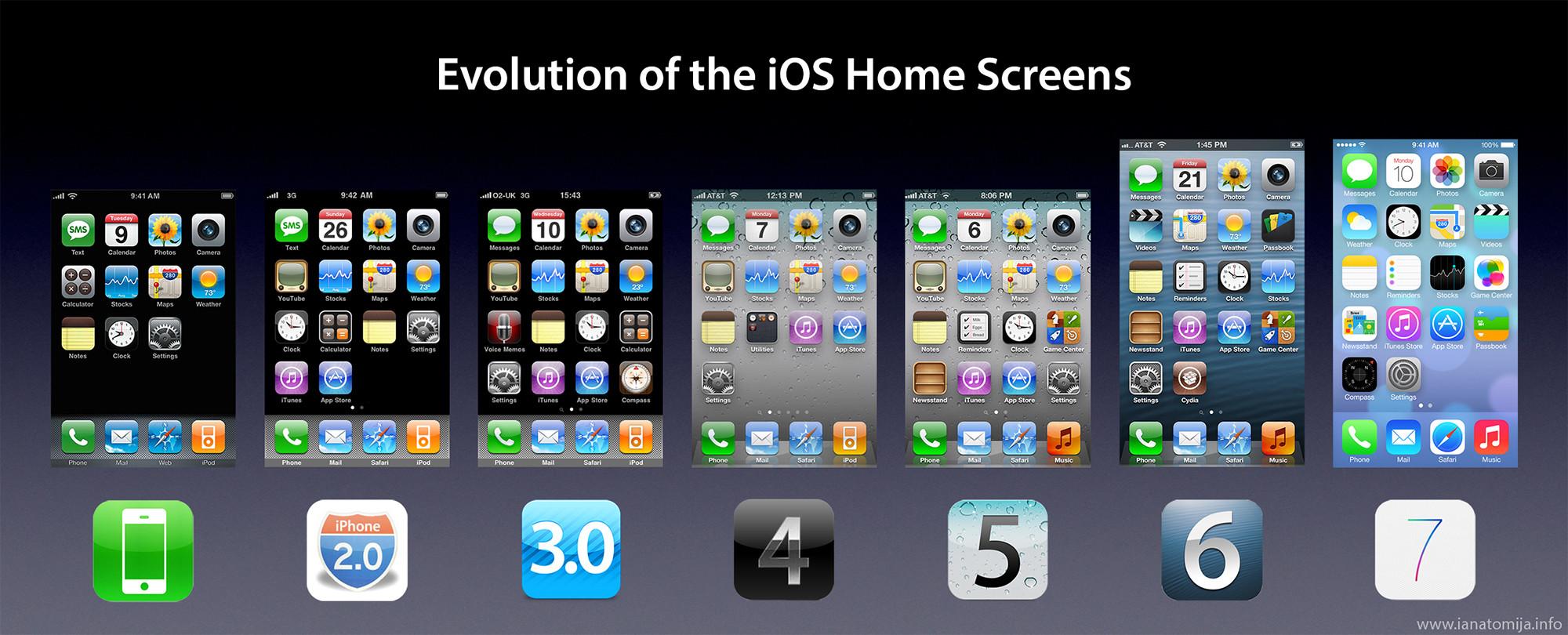 Evolução da tela inicial do iOS