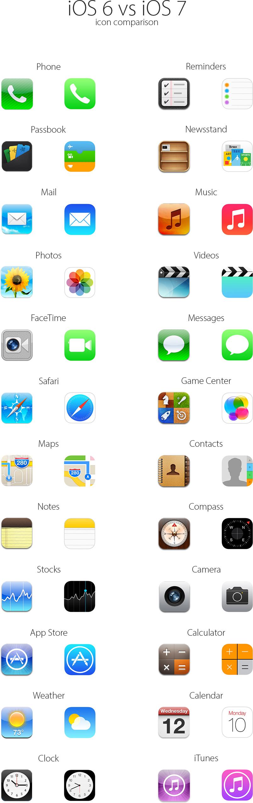 Comparativo de ícones do iOS 6 com o 7