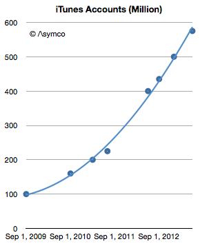 Gráfico - Contas ativas nas lojas da Apple