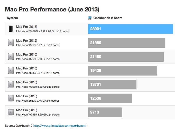 Comparação - Benchmarks dos Macs Pro