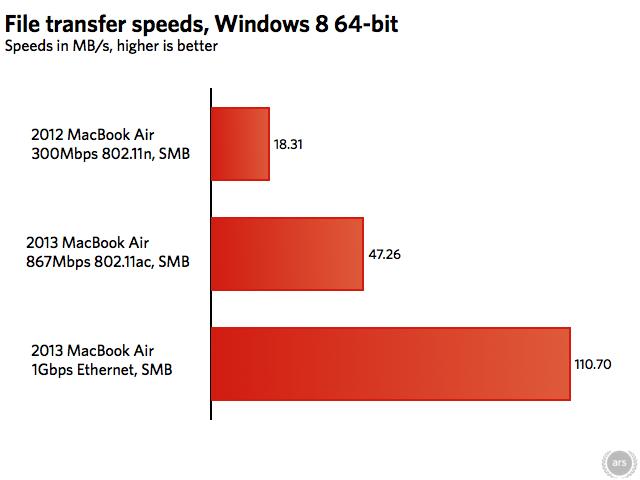 Comparativo de velocidade de transferência
