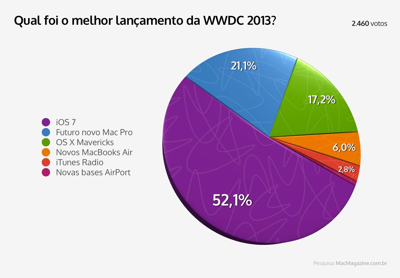 Enquete sobre lançamentos da WWDC 2013