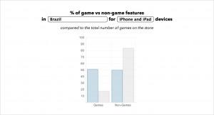 Analisando os destaques da App Store