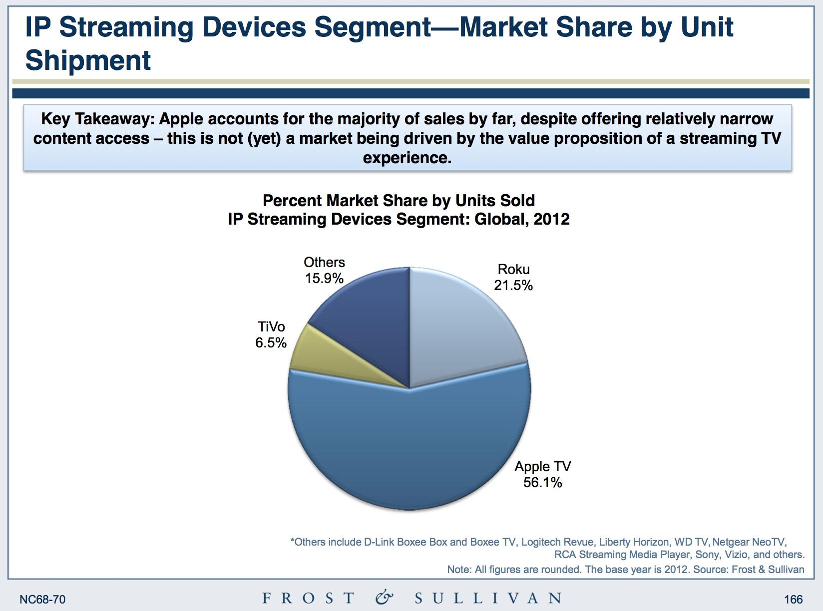 Gráfico - Apple TV