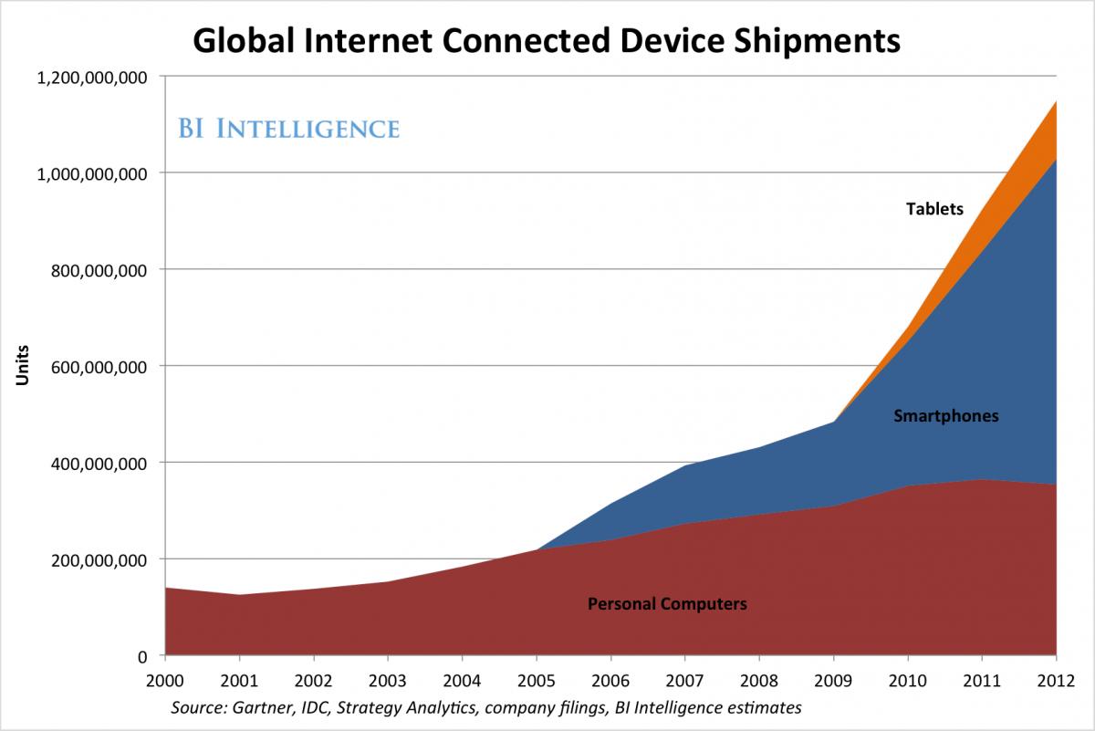 Gráfico - Dispositivos conectados à internet