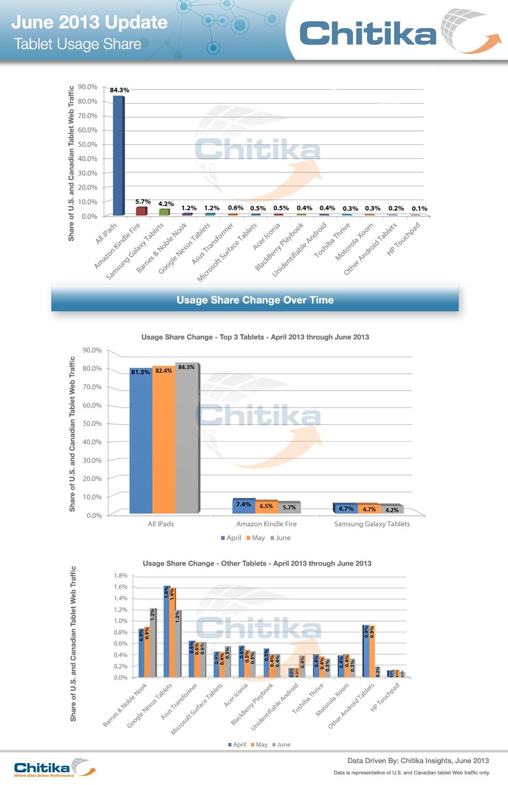 Pesquisa da Chitika sobre tráfego web de tablets