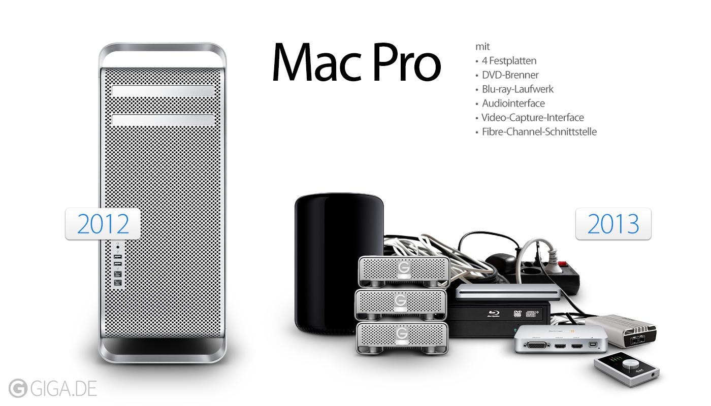 Mac Pro antigo vs. novo