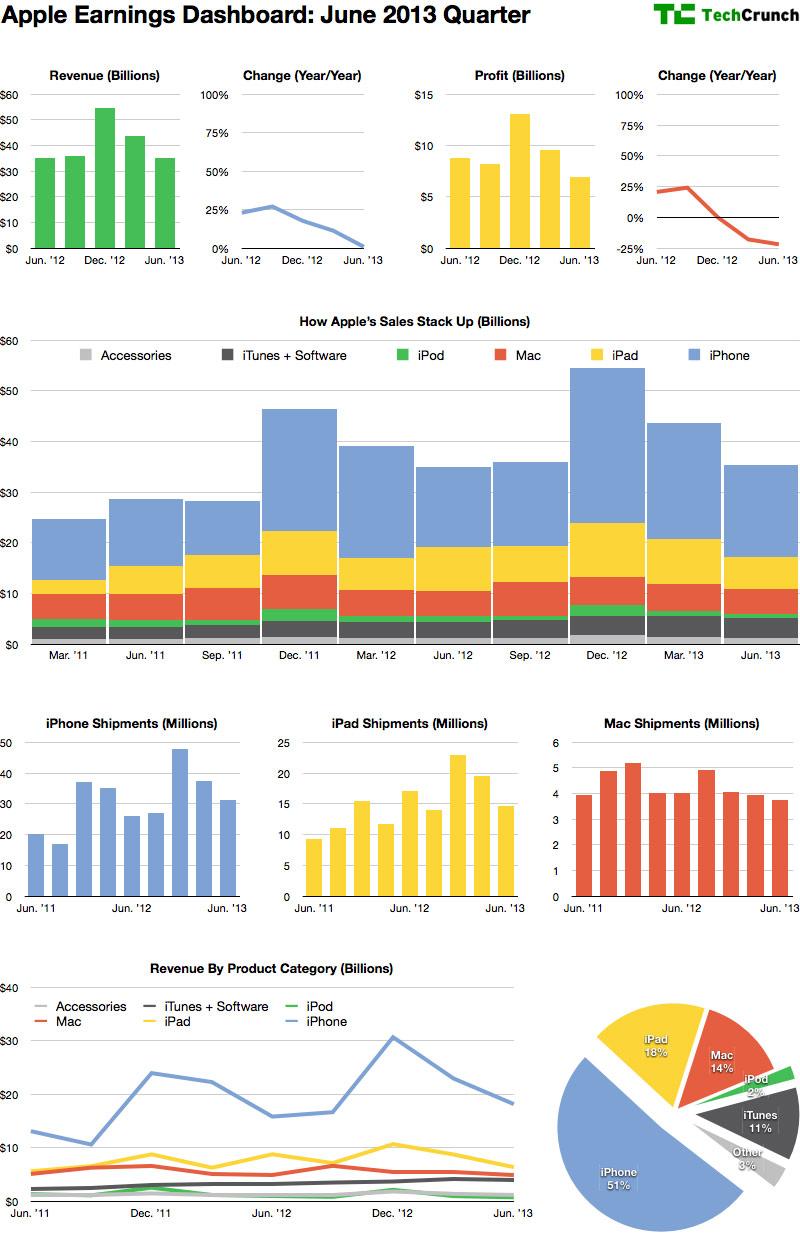 Gráfico - FQ3 2013 da Apple