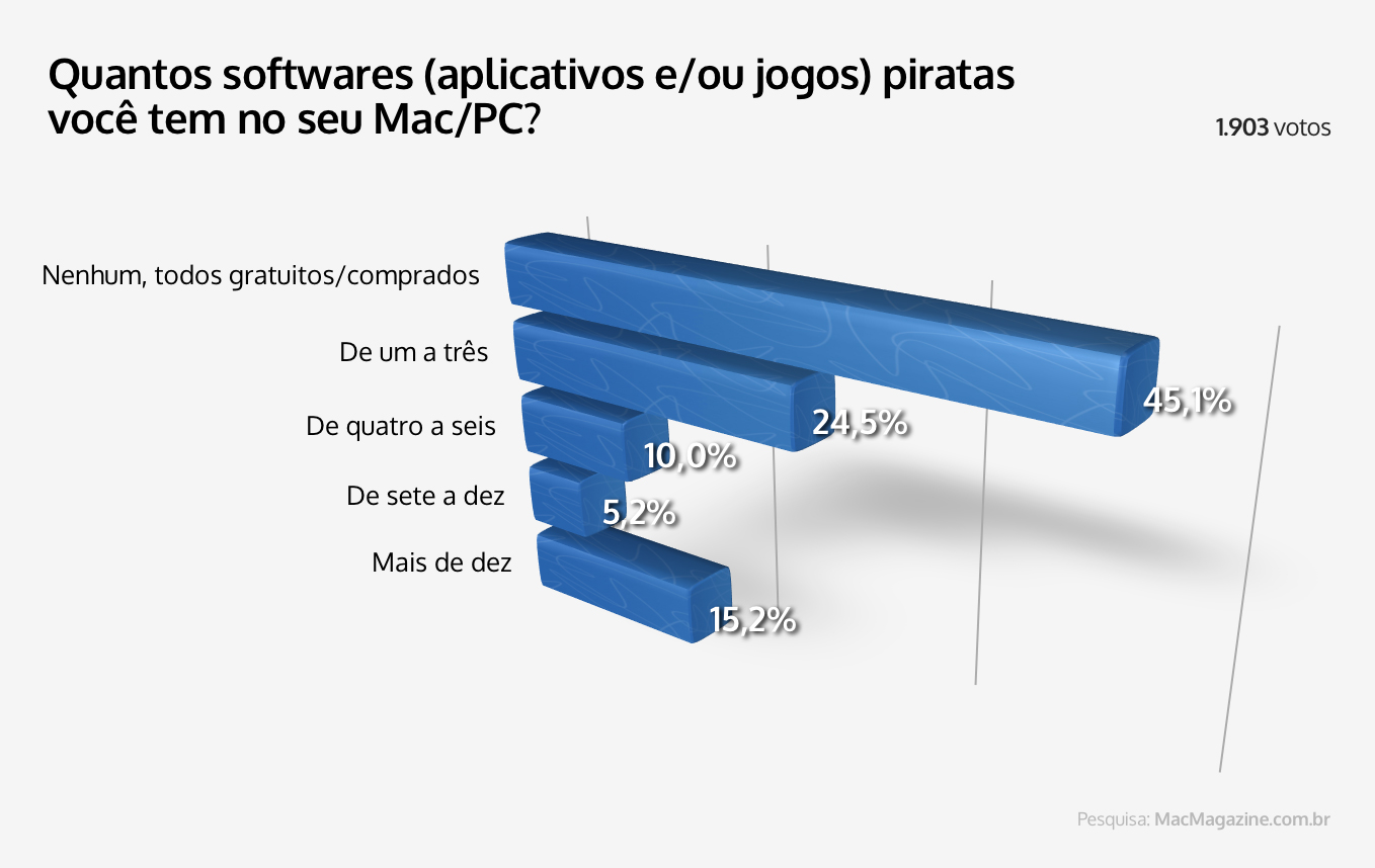 Enquete sobre pirataria de apps
