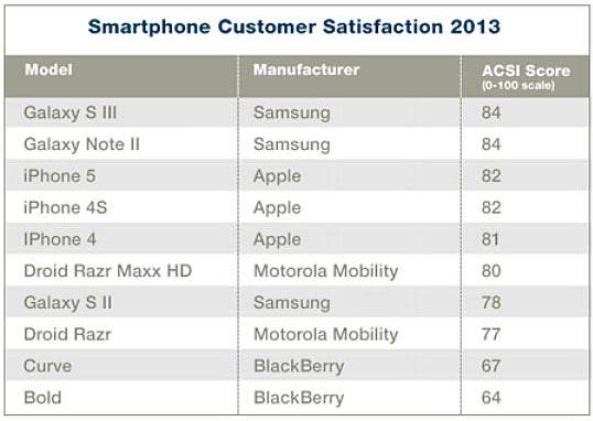 Pesquisa 2013 do ACSI para smartphones