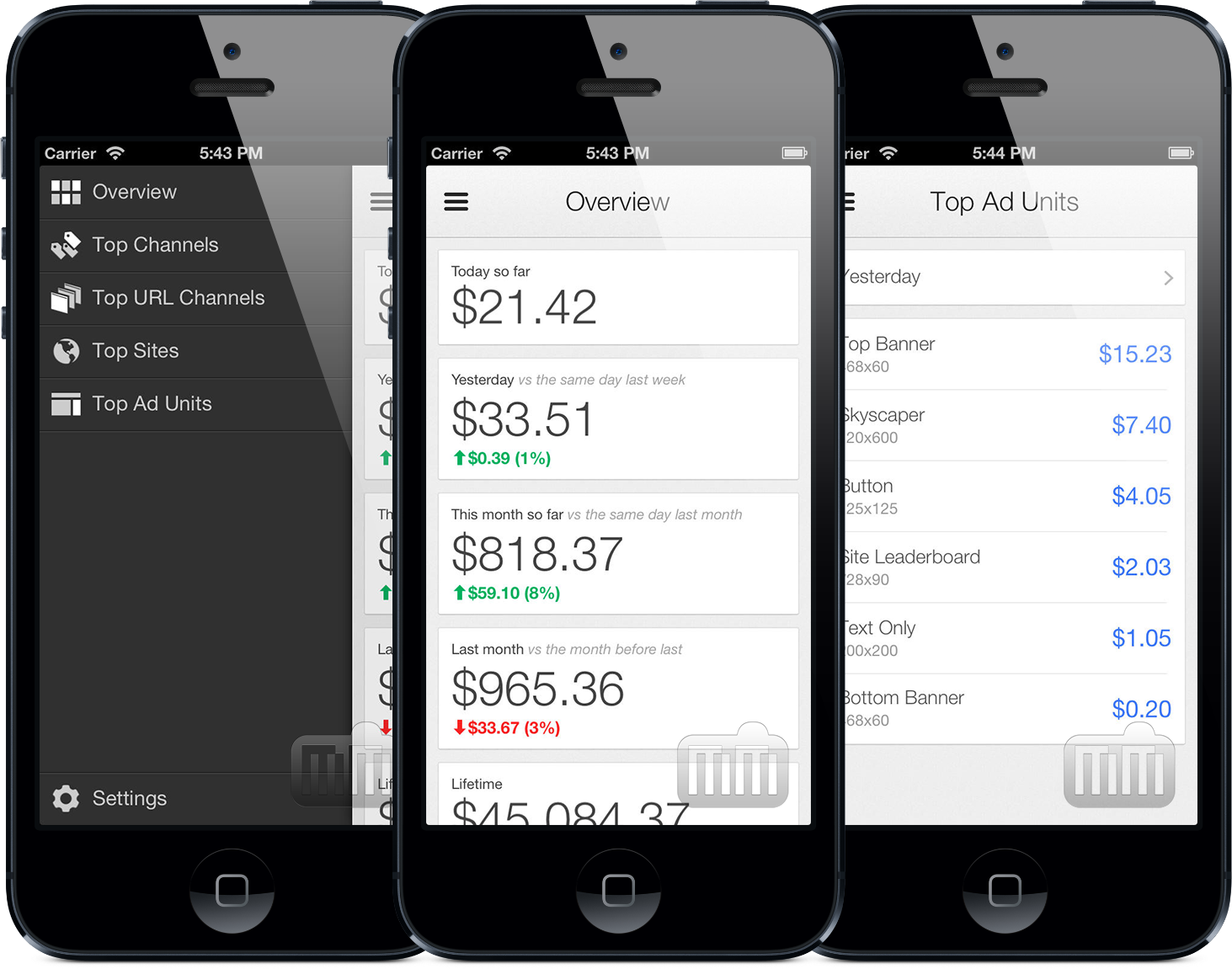 Google AdSense - iPhones