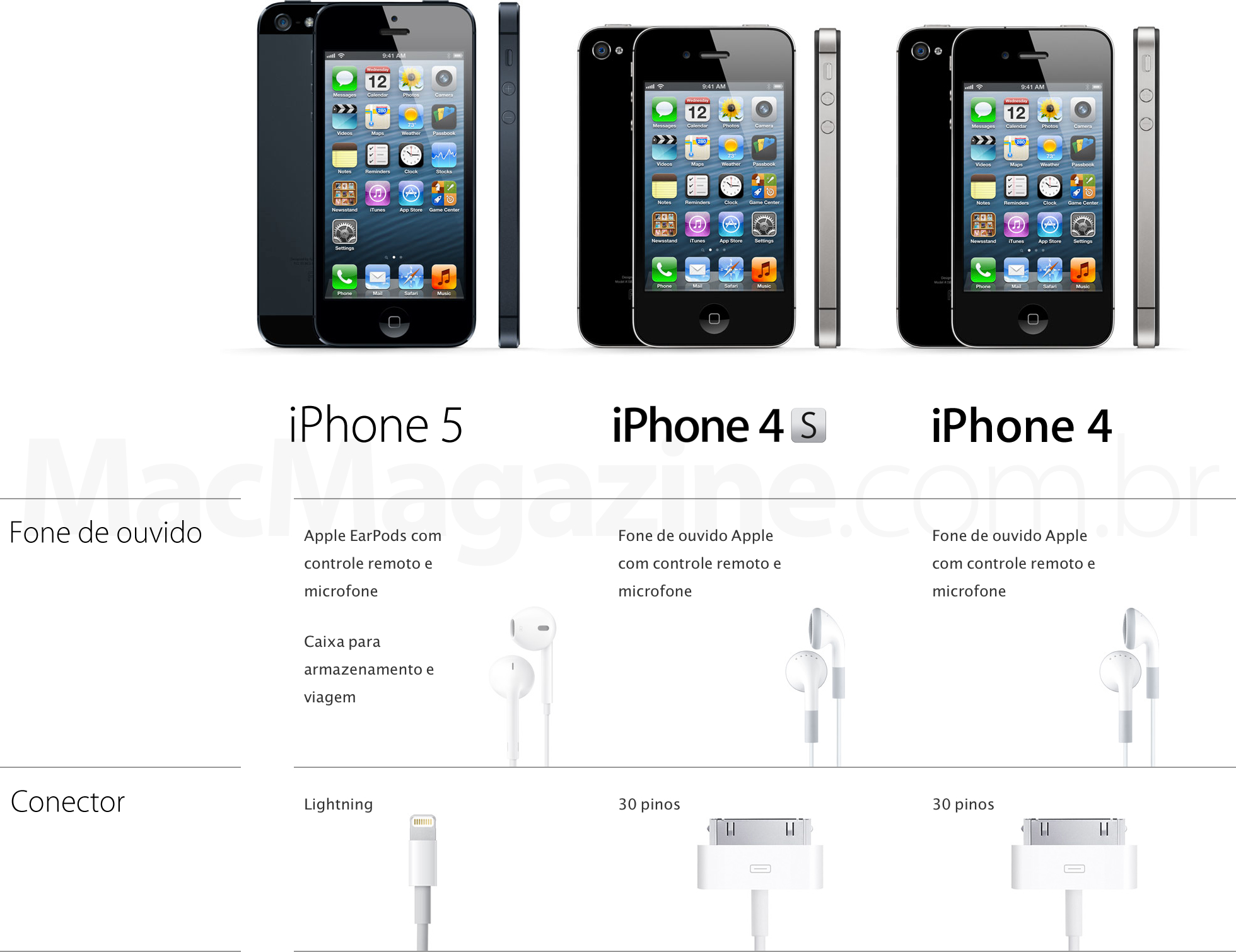 Comparativo de iPhones