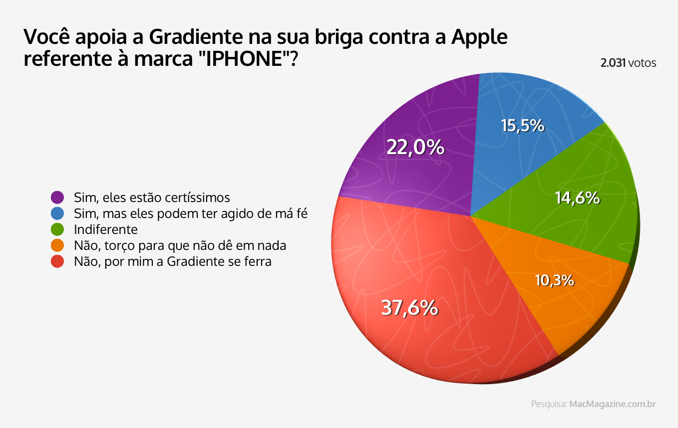Enquete sobre Apple vs. Gradiente