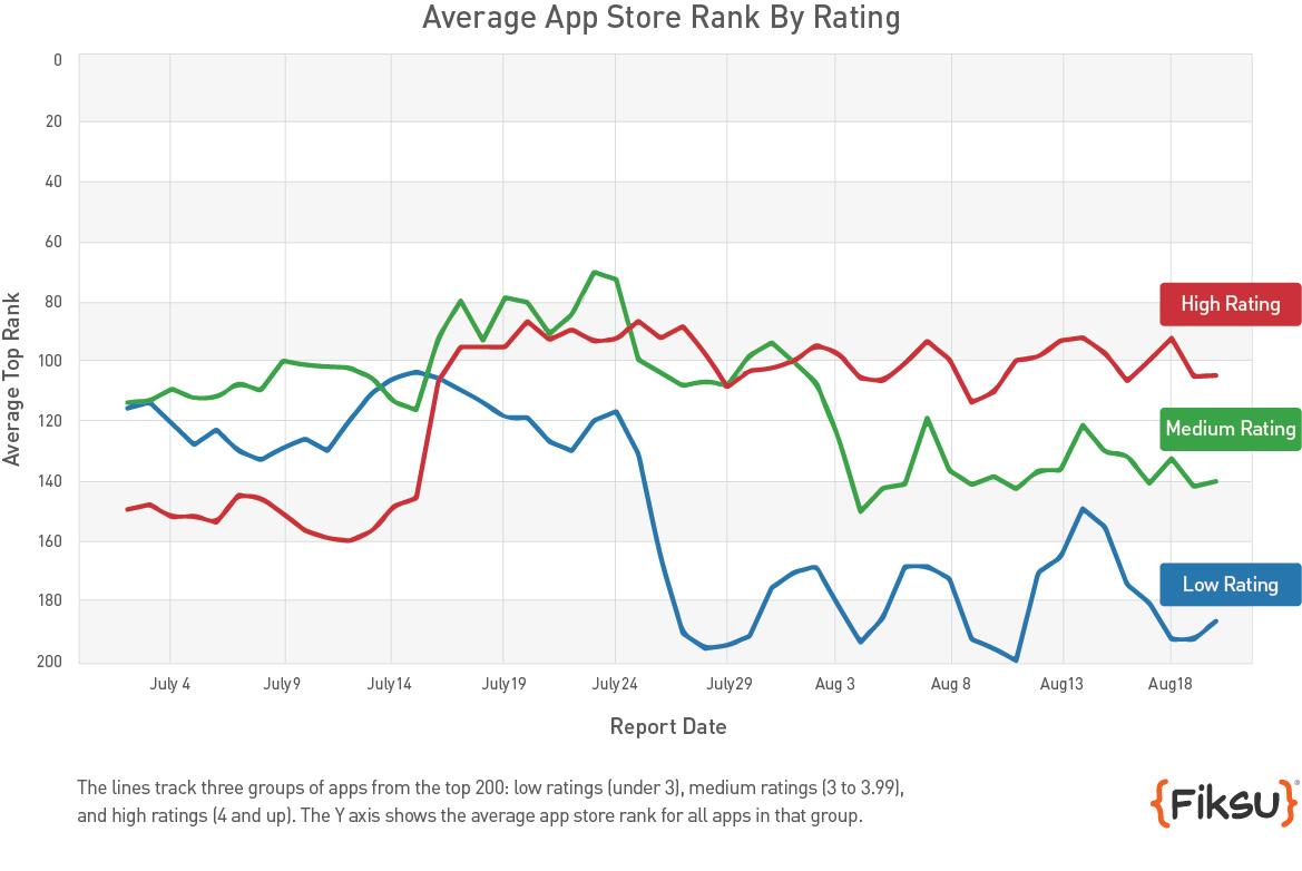 Gráfico comparativo de ranking de apps - Fiksu