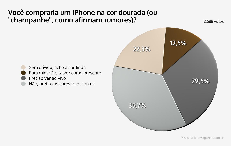 Enquete sobre o iPhone dourado