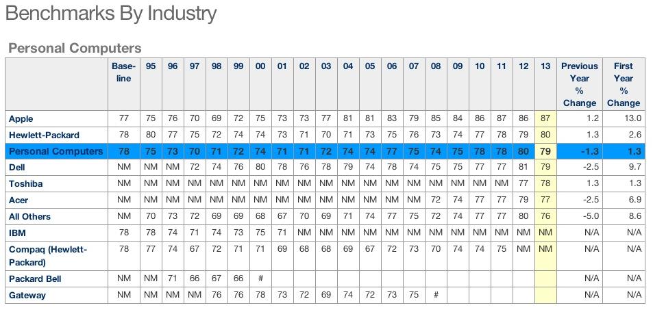Ranking ACSI - Computadores pessoais