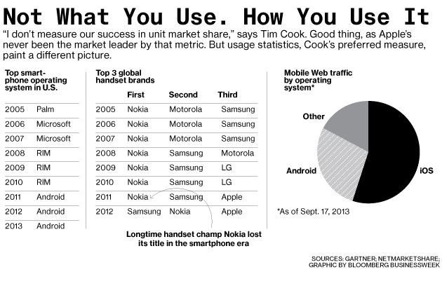 Gráfico sobre o mercado móvel