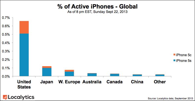 Comparativo de vendas - iPhone 5s e 5c