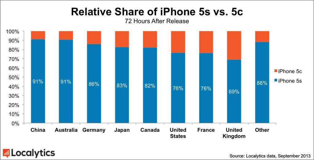 Localytics - Vendas de iPhones 5s vs iPhones 5c
