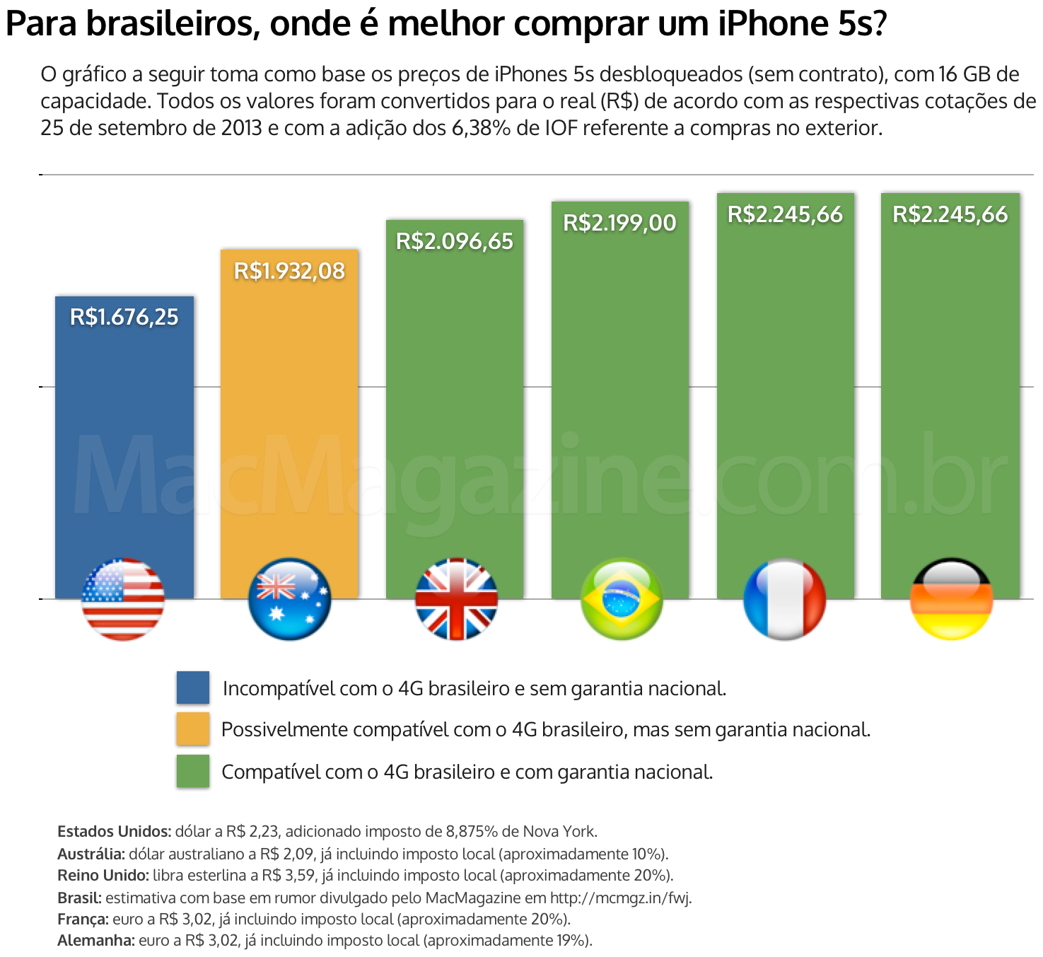Gráfico de compra do iPhone 5s