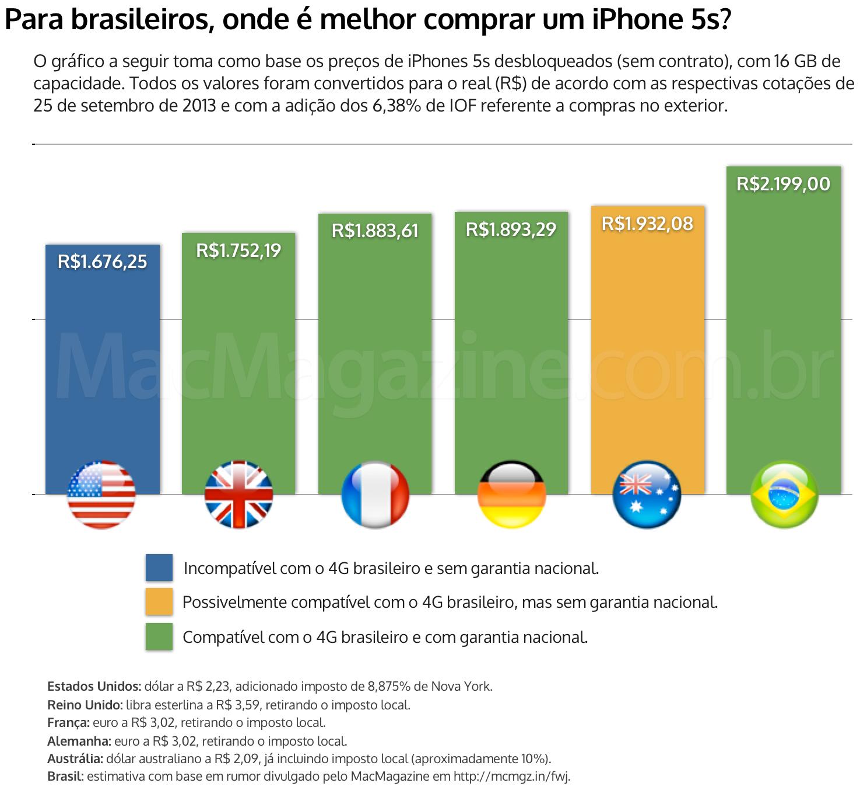 Gráfico de compra do iPhone 5s