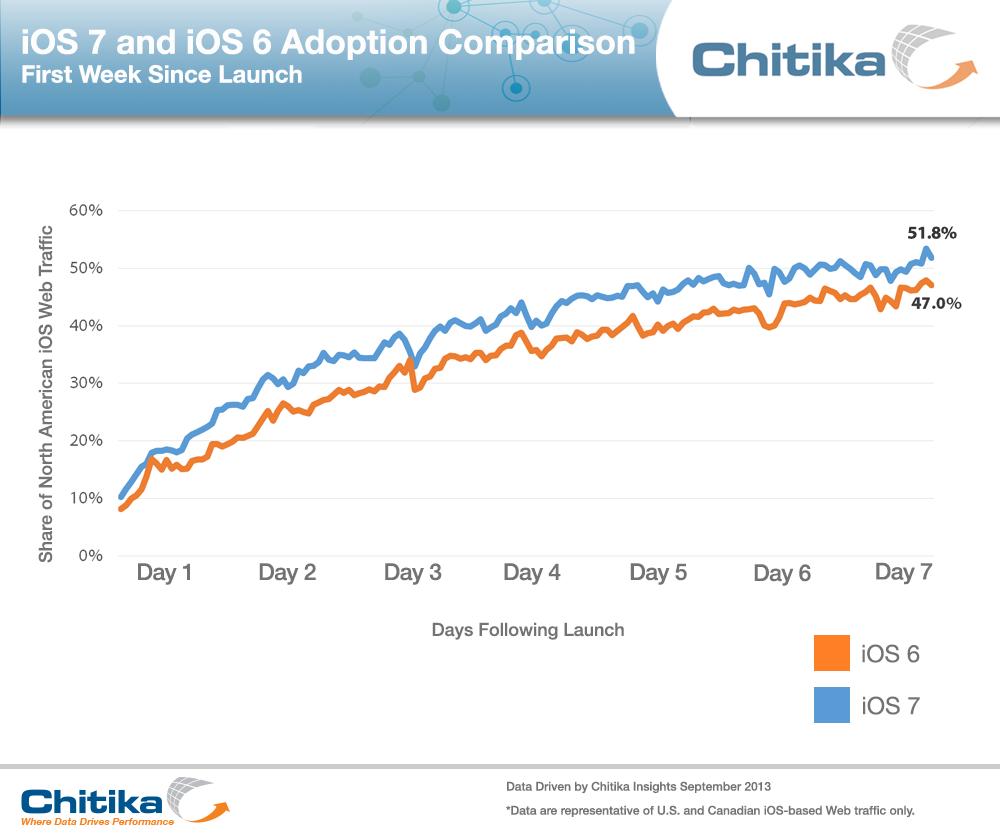 Chitika - adoção do iOS 7