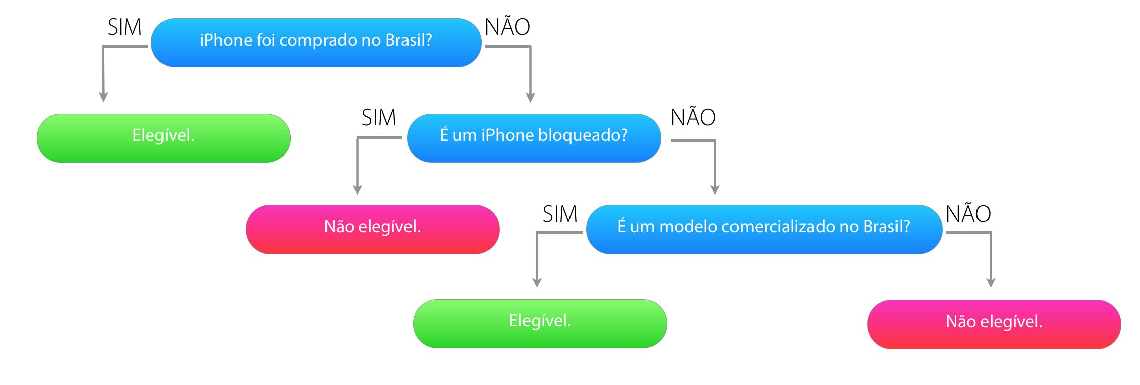 Fluxograma de elegibilidade de garantia de iPhones
