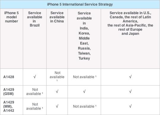 Tabela do AppleCare+