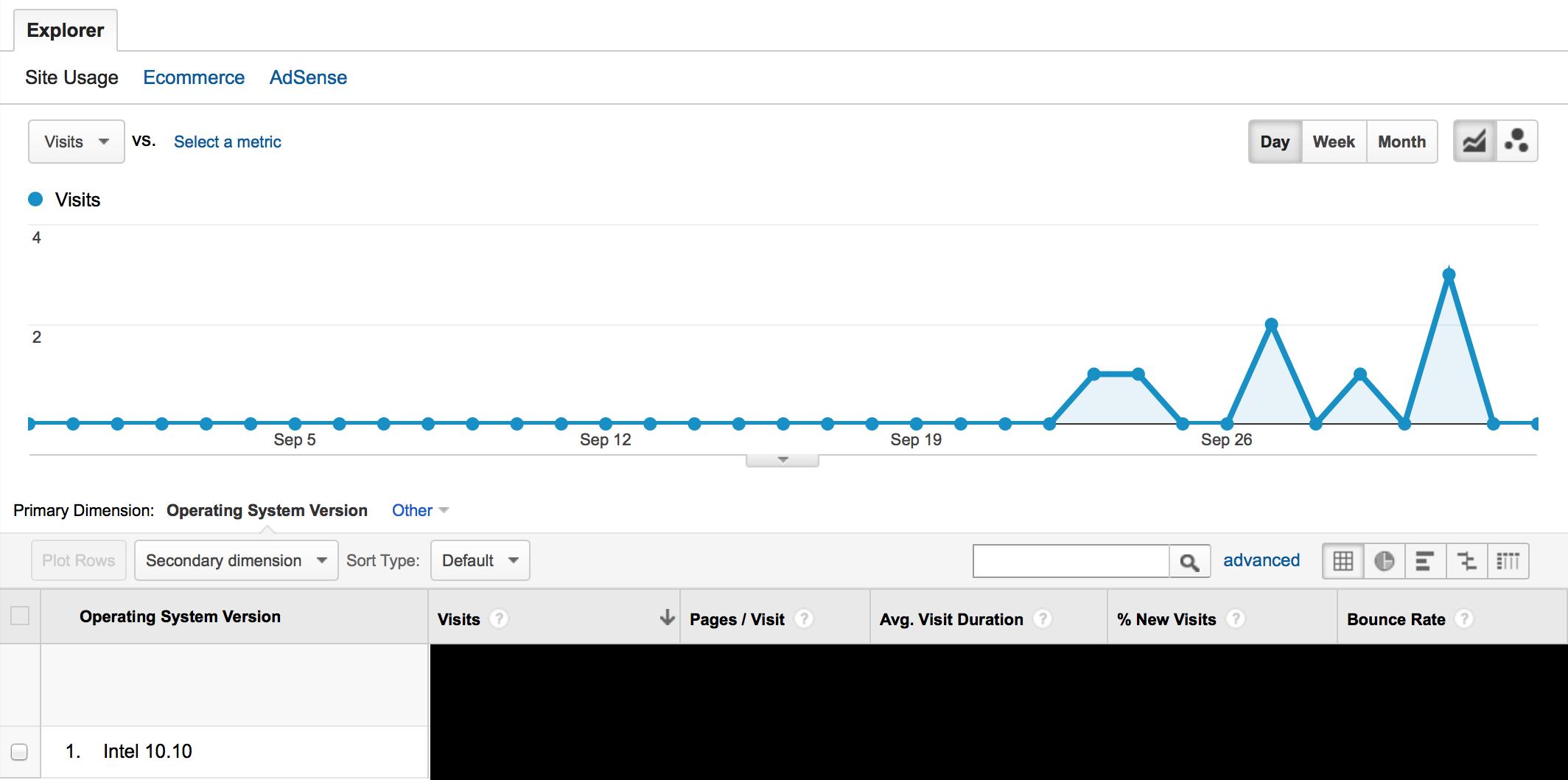 Referências ao Mac OS X 10.10 no Google Analytics