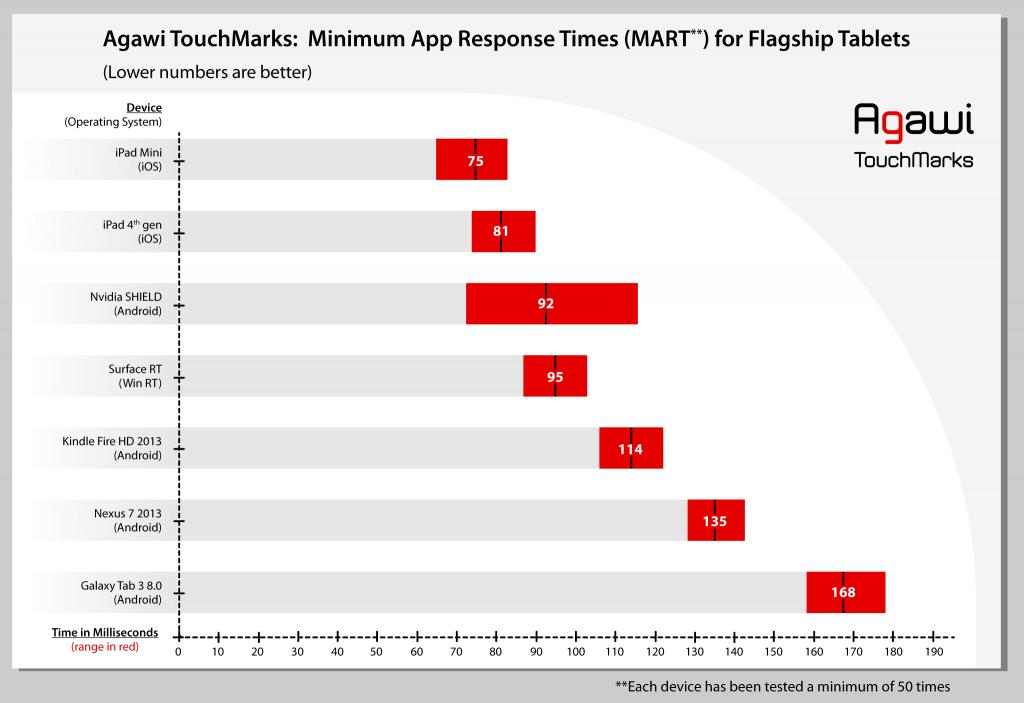 Avaliação do touchscreen de tablets