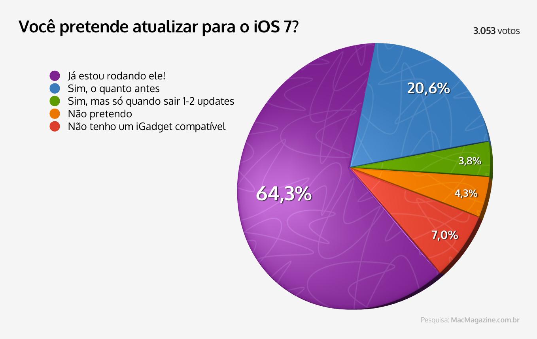 Enquete - Você pretende atualizar para o iOS 7?