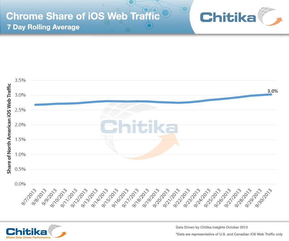 Market share do Chrome para iOS