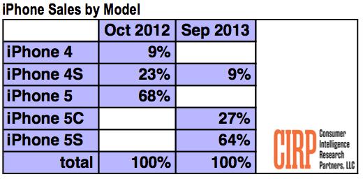 Gráfico com vendas dos novos iPhones - CIRP