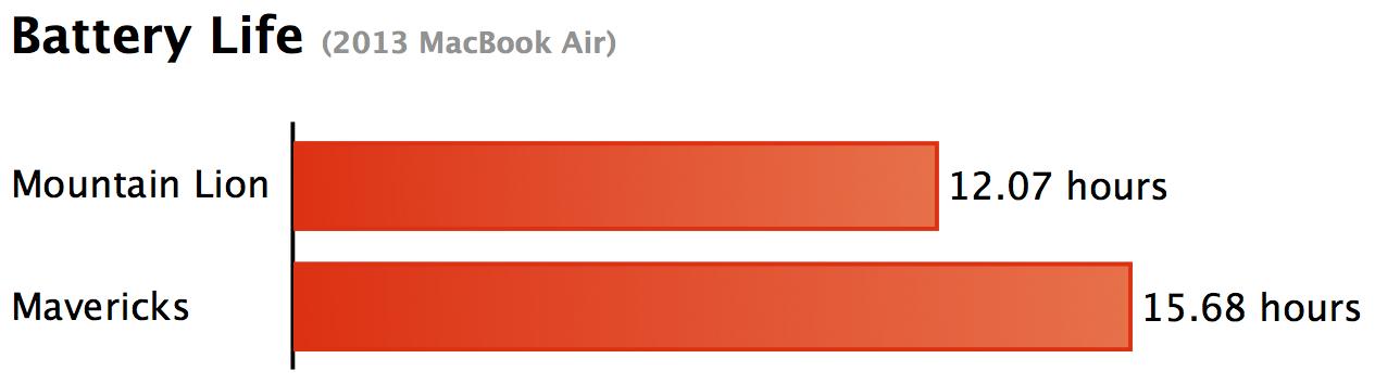 Testes de bateria num MacBook Air rodando o OS X Mavericks