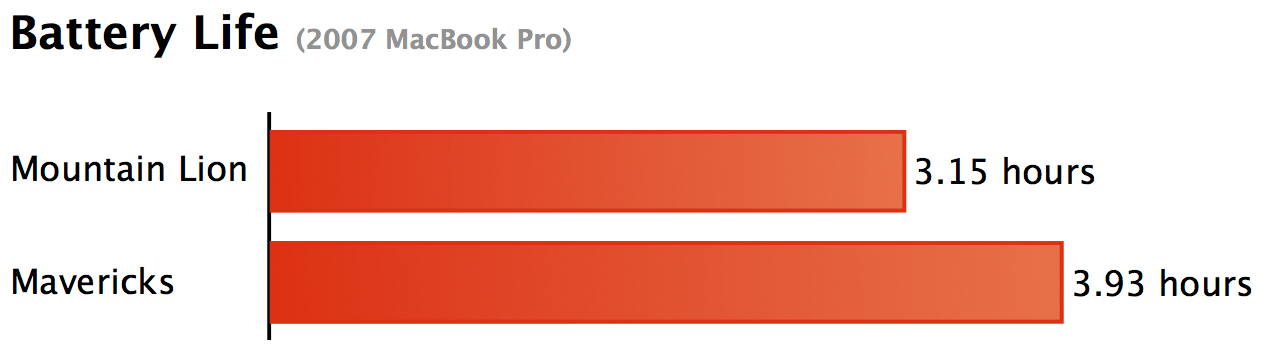 Testes de bateria num MacBook Pro rodando o OS X Mavericks