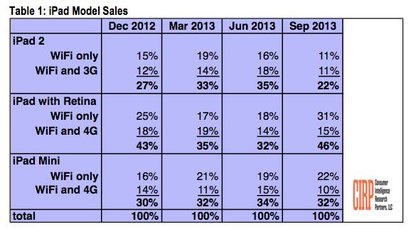 Gráfico da CIRP sobre vendas de iPads