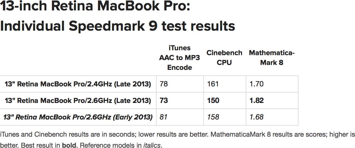 Benchmark dos novos MacBooks Pro com tela Retina