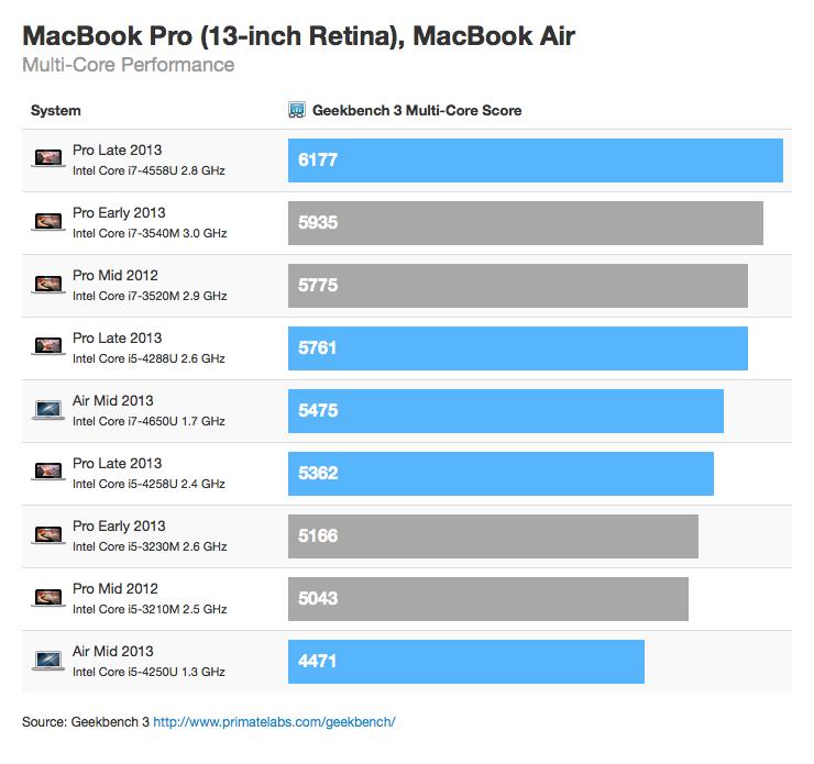 "Benchmark - MacBook Pro Retina de 13"" (multi-core)"