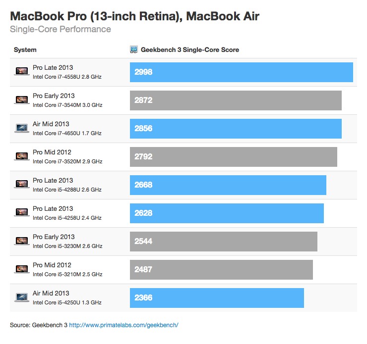 "Benchmark - MacBook Pro Retina de 13"" (single-core)"