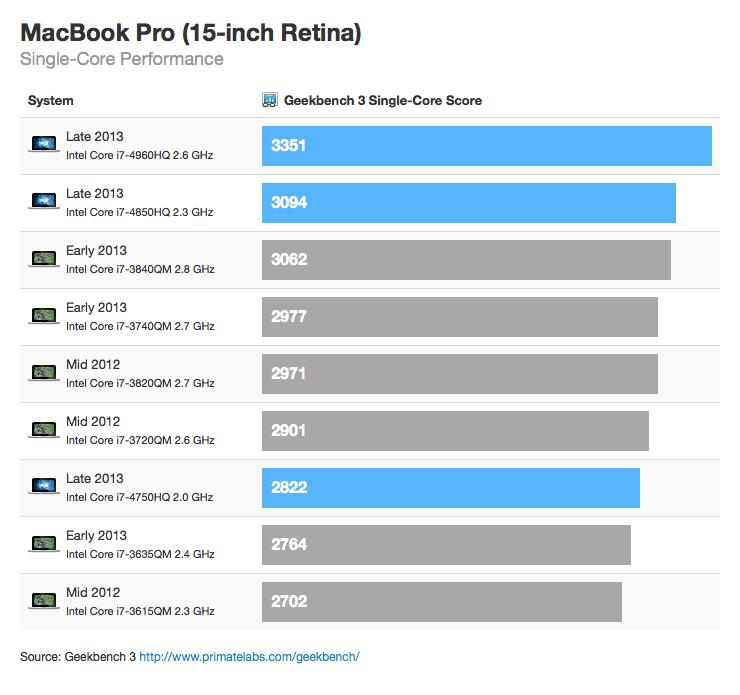 "Benchmark - MacBook Pro Retina de 15"" (single-core)"