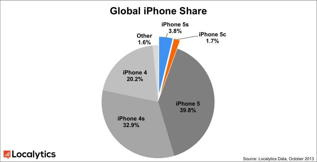 Gráfico sobre market share de iPhones