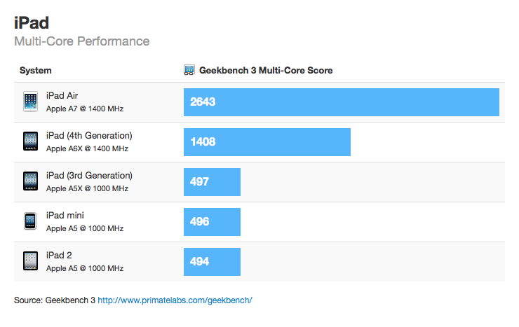 "Benchmark ""multi-core"" do iPad Air"