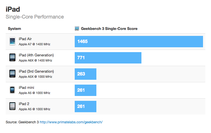"Benchmark ""single-core"" do iPad Air"