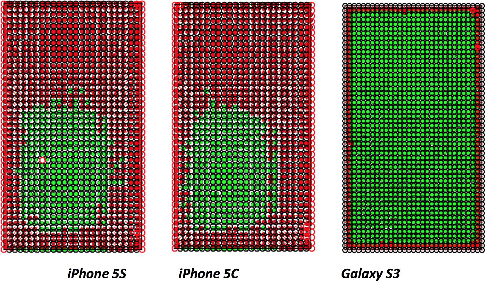 Estudo da OptofFdelity - Telas de iPhones