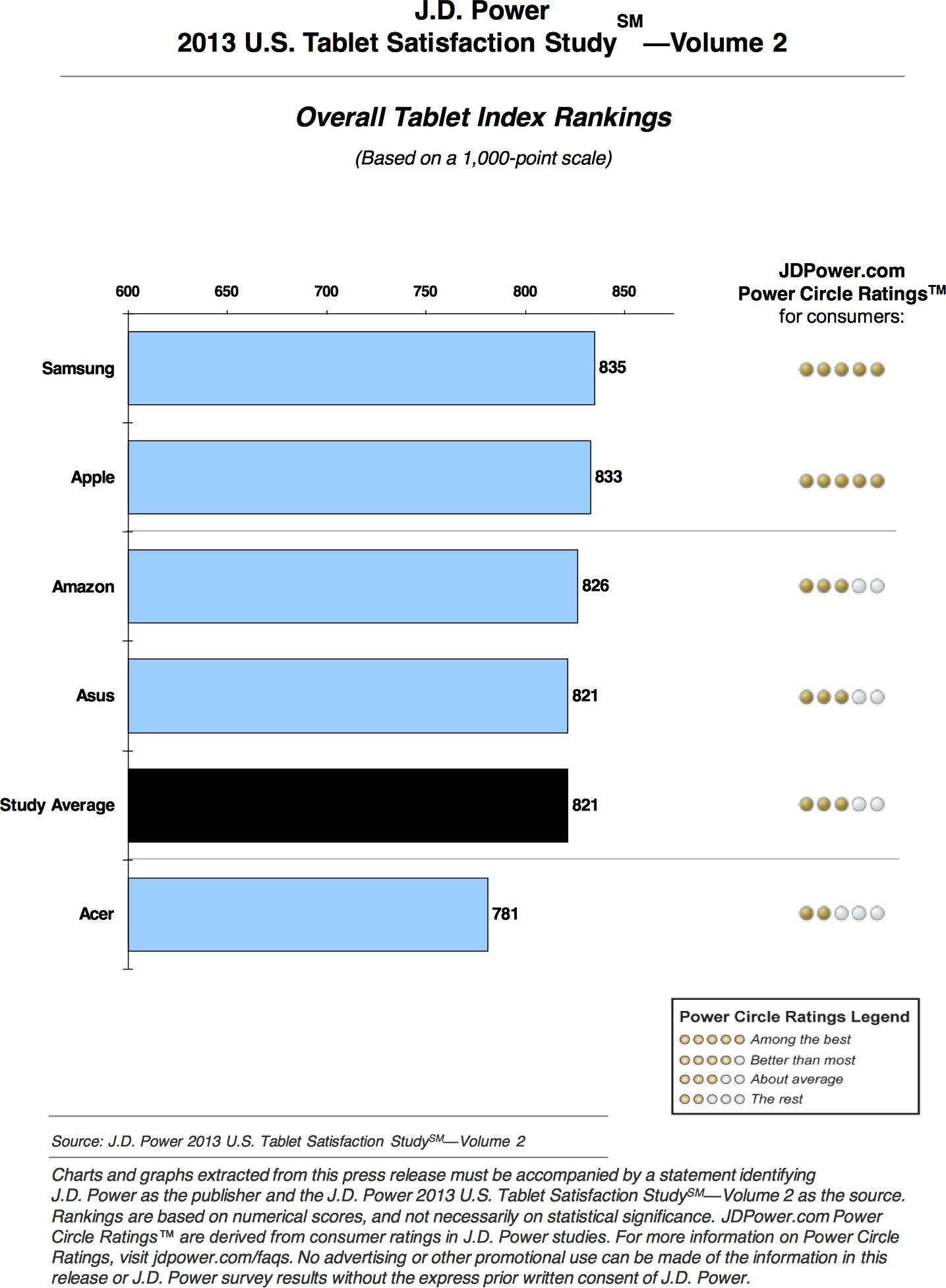 Estudo da J.D. Power sobre a satisfação de usuários com tablets