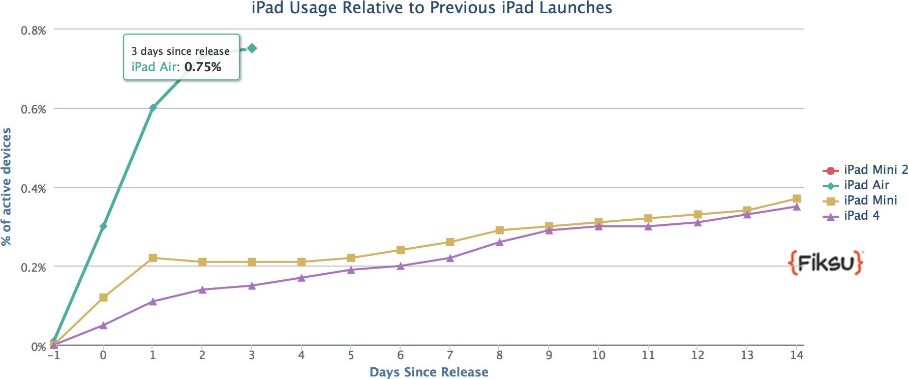 Gráfico da Fiksu com as vendas do iPad Air